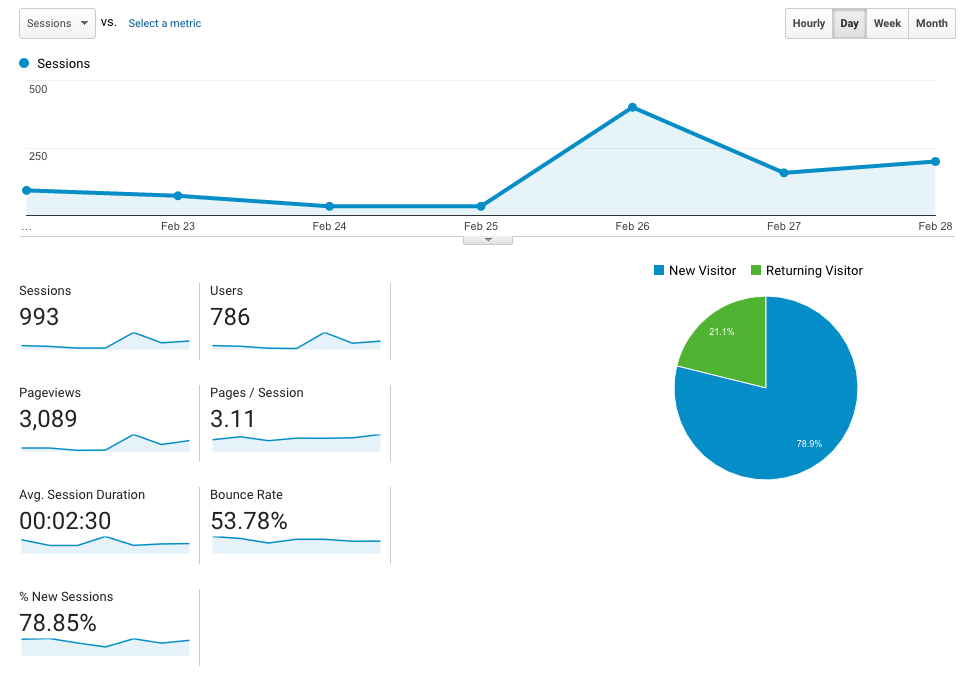 First Week Traffic Stats